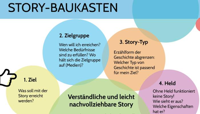 Content-Marketing: Ein Story-Baukasten erfolgreicher Geschichten