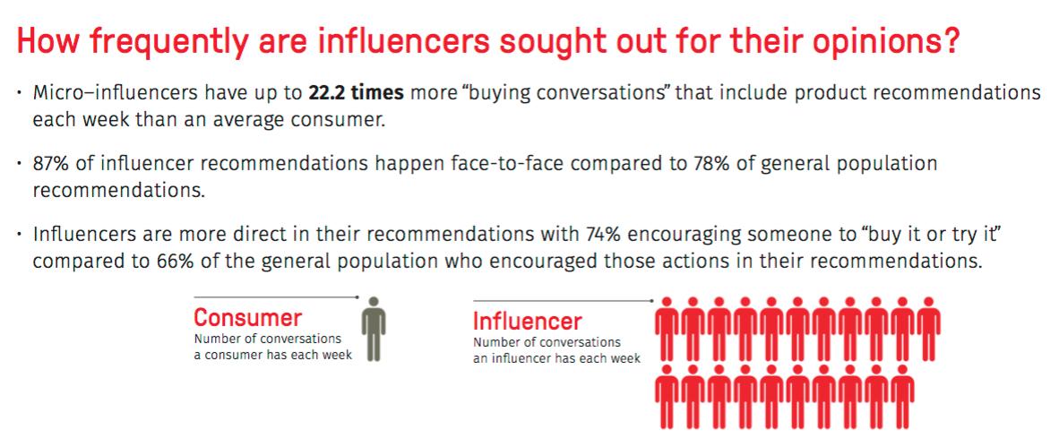 Studie zum Einfluss von Micro-Influencern