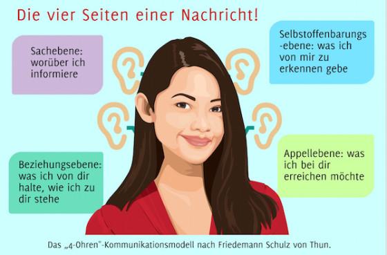 Das Vier-Seiten-Modell (auch Nachrichtenquadrat, Kommunikationsquadrat oder Vier-Ohren-Modell) von Friedemann Schulz von Thun.
